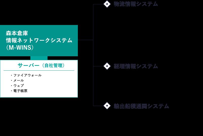 森本倉庫情報ネットワークシステム(M-WINS)