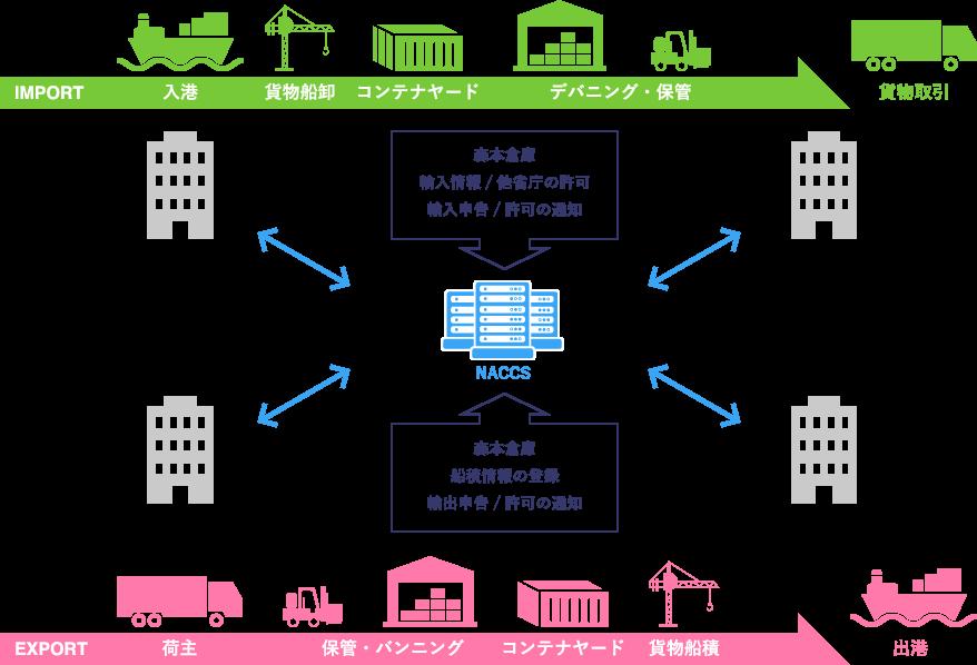 国際貨物業務のための電算処理システム